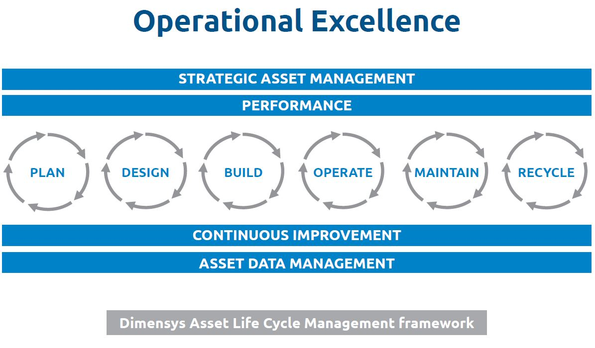 Integraal Asset Lifecycle Management - Dimensys' Framework
