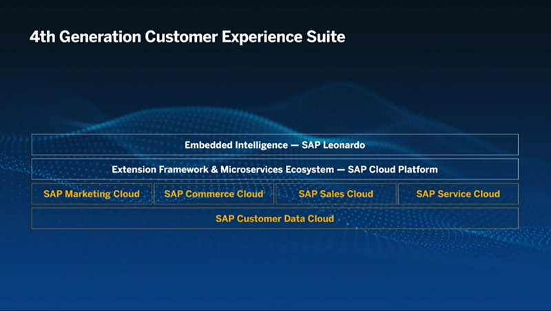 SAP C/4HANA CRM Overview - 4th Generation Customer Experience Suite