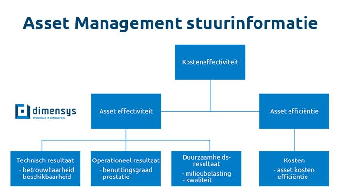 Asset management sturen op kosteneffectiviteit (stuurinformatie)