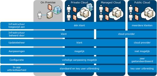 SAP Cloud Deployments.png
