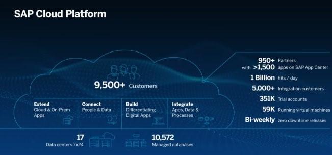 SAPPHIRENOW 2018 SAP Cloud Platform