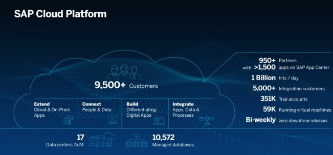 SAPPHIRENOW 2018 SAP Cloud Platform