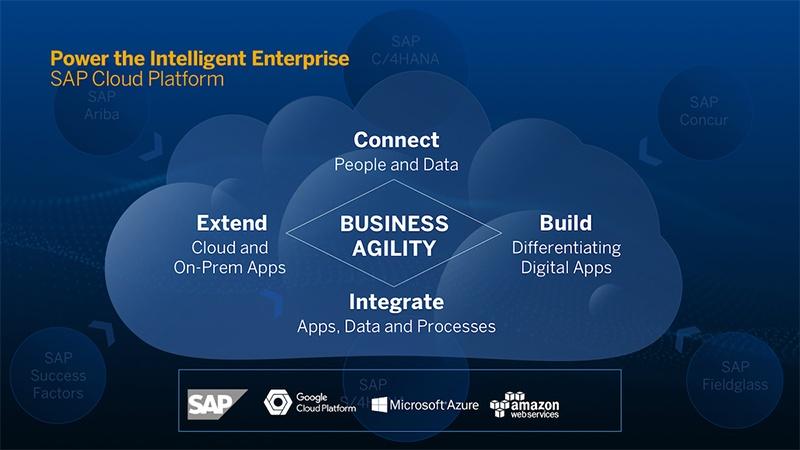 SAPPHIRENOW 2018 SAP Cloud Platform Intelligent Enterprise