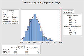 Process Capability Report for Days